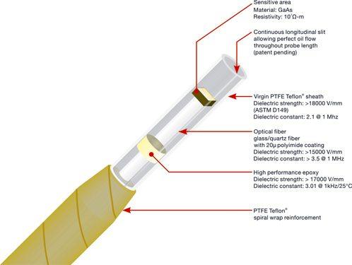 Qualitrol CAB-699光纤温度探头